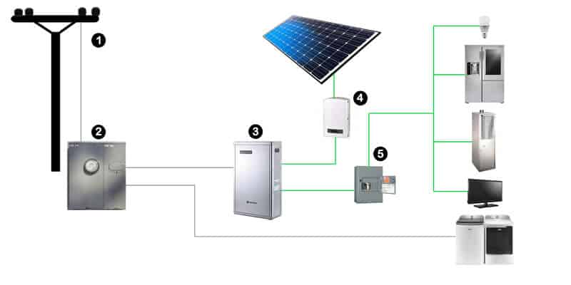 Battery Backup and Storage