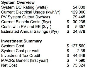 Commercial Solar System Cost Overview