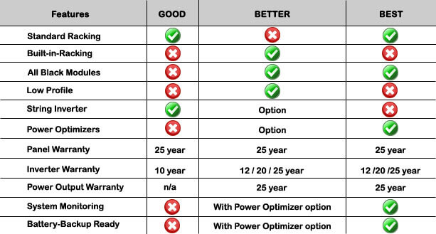 Cinnamon Solar will help you in selecting a solar power system to meet your specific needs