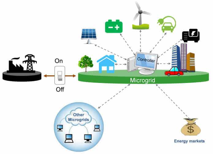 Is There a MicroGrid in Your Future