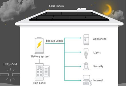 Home Battery Backup Power Systems